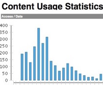 Content Usage data for UTS Health Bootcamp UTSOnline site part 2
