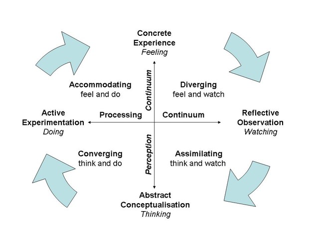 An infographic of Kolb's experiential learning cycle. The first quadrant begins with Active Experimentation: doing. This include Accommodating for feeling and doing things, and leads to Concrete experience: feeling, which involves 'Diverging to feeling and watching'. The next stage is Reflective Observation: watching, and this includes Assimilating to think and watch. The following stage is Abstract conceptualisation: thinking, which results in converging the processes of thinking and doing, and leads back to the first stage of Active experimentation: doing. The stages on opposite sides of the infographic are linked on continuums. Active Experimentation and reflective observation are linked on a processing continuum, while concrete experience and abstract conceptualisation are linked on a perception continuum.