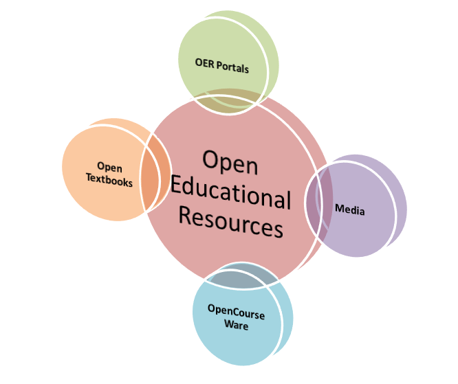 an infographic showing types of OERs, including OER portals, media, OpenCourse ware and open textbooks