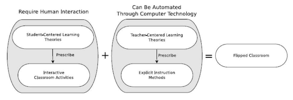 a diagram showing two columns, the first column on the left is titled 'require human interaction' and contains 'Student-centred learning theories' in the first box, leading down to prescribe 'interactive classroom activities'. Next to that column is a plus sign, leading to the next column 'can be automated through computer technology'. This column contains 'teacher-centred learning theories' in the first box, leading to prescribe 'explicit instruction methods'. To the right of this column is an equal sign, and the last box 'flipped classroom'.