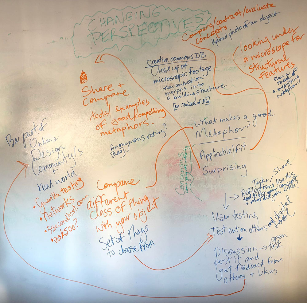 First brainstorm of the learning design of 'Design and Metaphor'