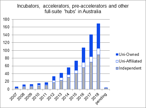This is a bar graph titled 'Incubators, accelerators, pre-accelerators and other full-suite hubs in Australia'. Beginning in 2007 at 0, it shows a progressive increase in the number of uni-owned, uni-affiliated and independent hubs up until 2018.