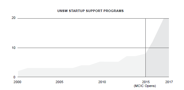 This is a line graph titled 'UNSW startup support programs'. It shows a gradual increase from 0 to 9 between 2000 until 2015, when the Michael Crouch Innovation Centre opens. From 2015 until 2017, it shows a rapid increase from 9 to 20.