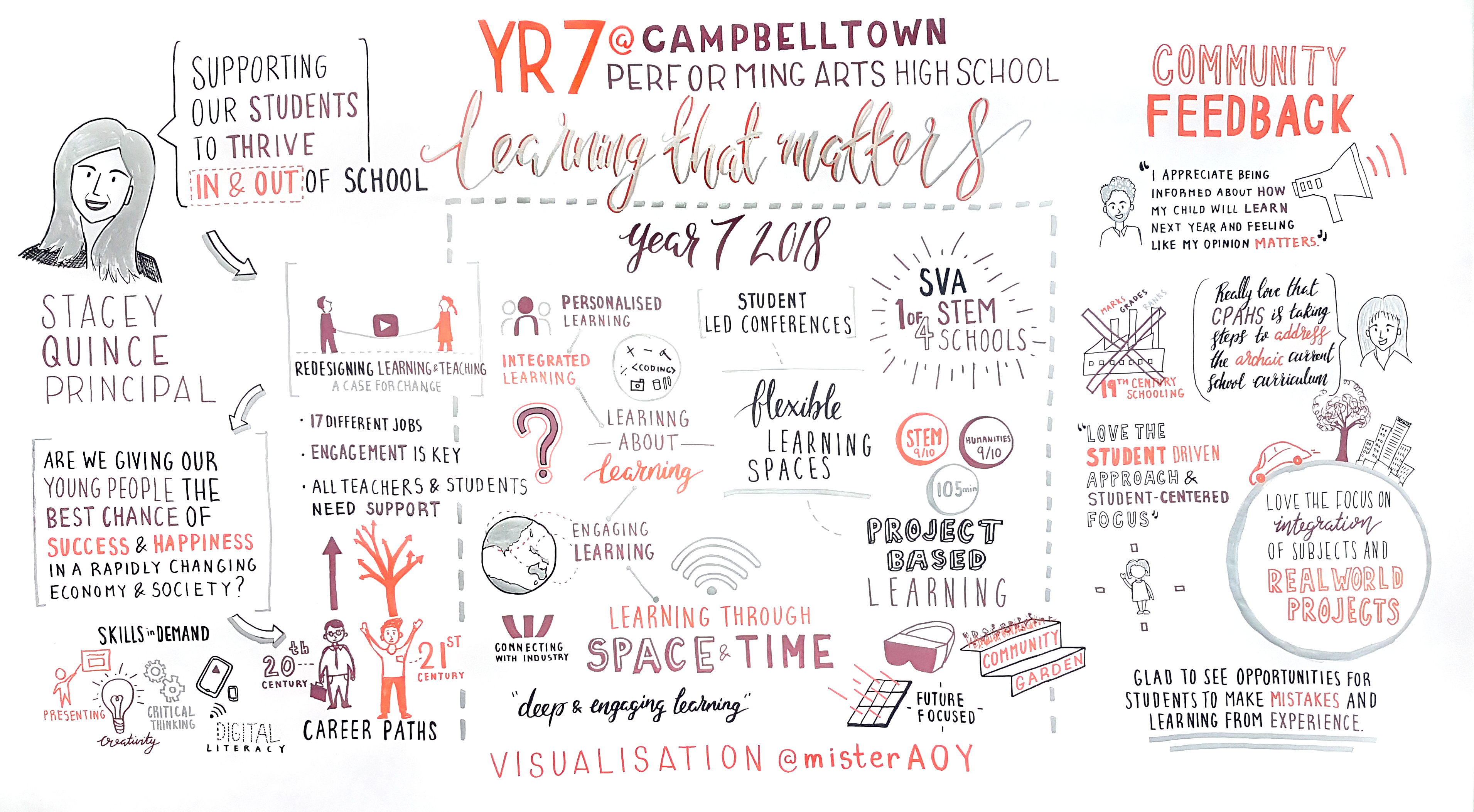 Visualisation of our most recent consultation with parents and community. Discussing a new revised and integrated curriculum for year 7 at Campbletown Performing Arts High School.
