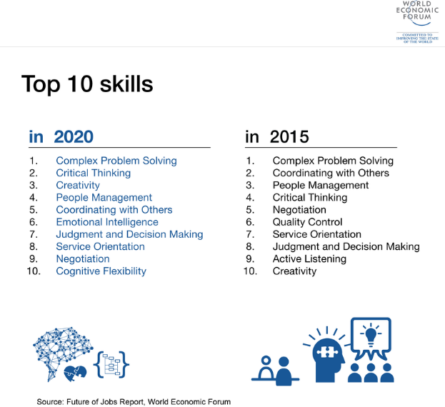 Two lists side by side listing the top 10 skills in 2020 vs 2015