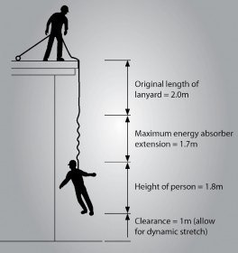 Safe Work At Height Rules Update