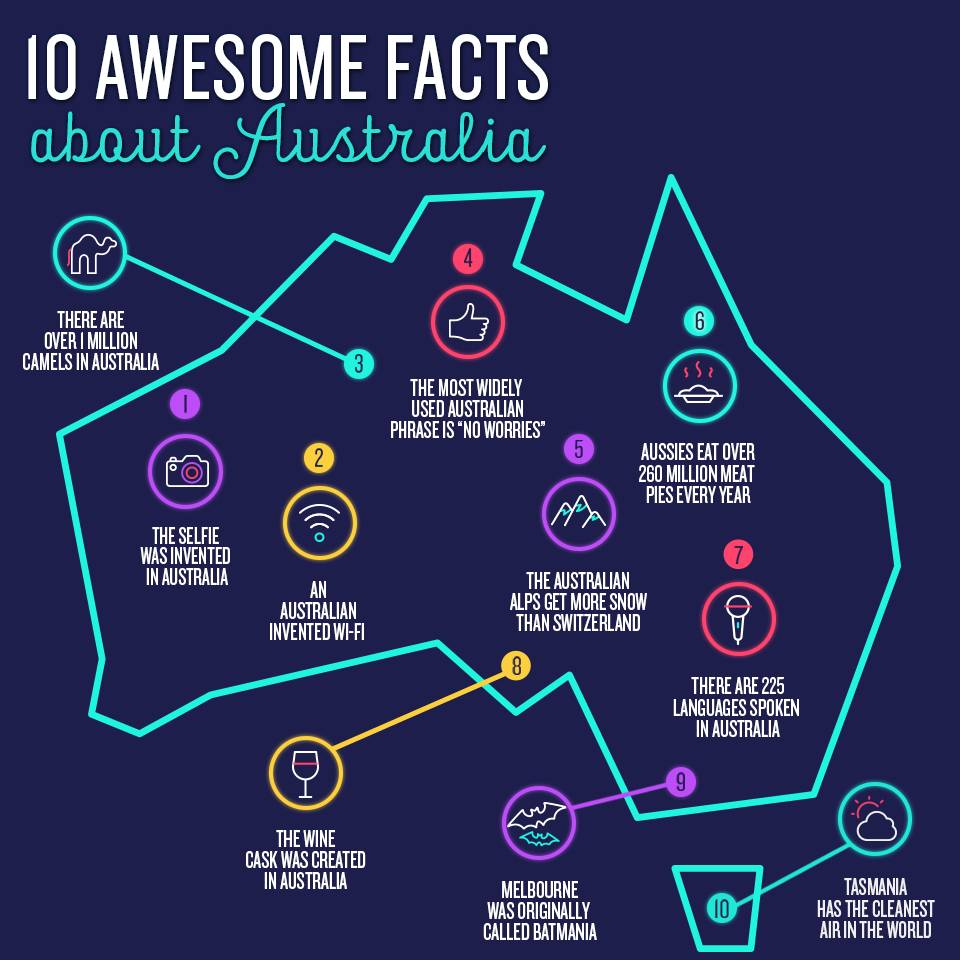 10 Facts Australia Map