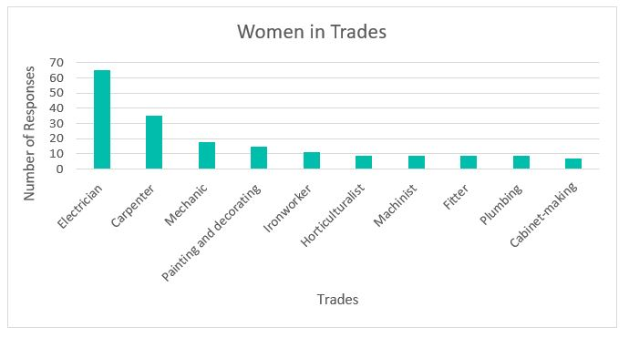 Women from the SALT Facebook page responded to a survey on what trade they're in. Electricians were the most common trade for respondents at almost 35%, followed by carpenters at about 18%.