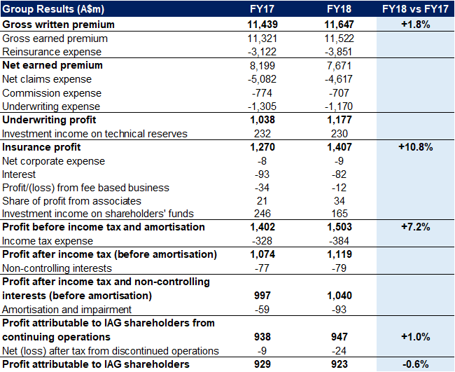 Insurance Australia Group (IAG) - NEUTRAL - Analyst Research