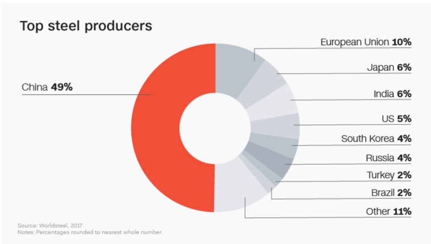 Top steel producers