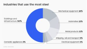Industries that use the most steel