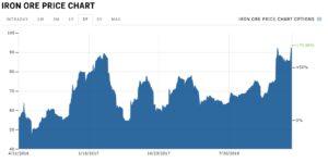 Iron ore price chart