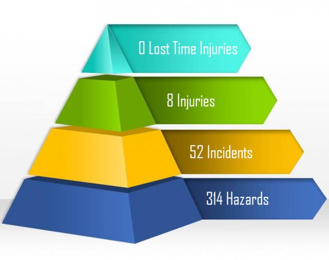 RiskWare boosts incident & hazard reporting