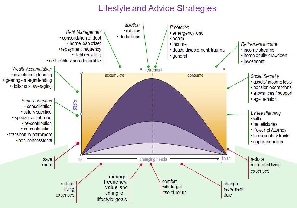 AdviceStrategies