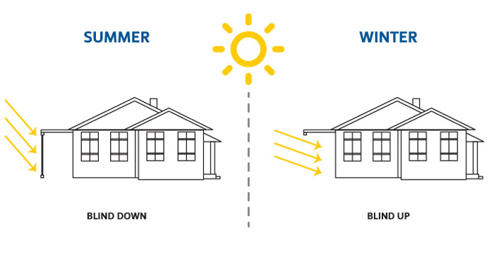 """Reduce your <span class=""""blue-text"""">energy bills</span>"""