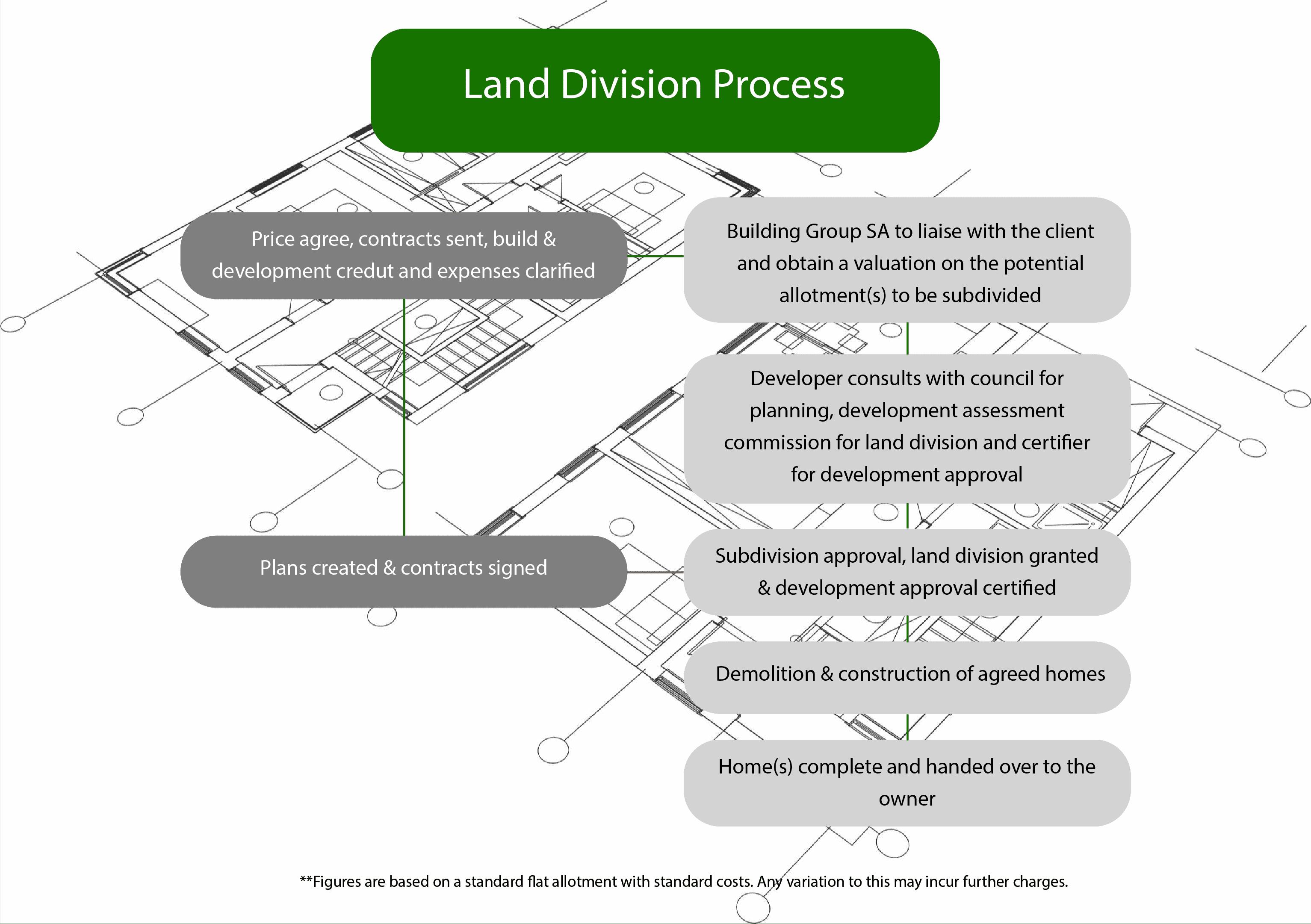 Land Division Process