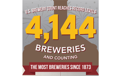 US Breweries