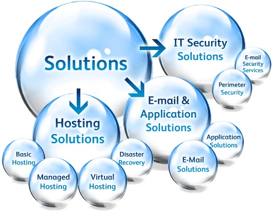 business it solution