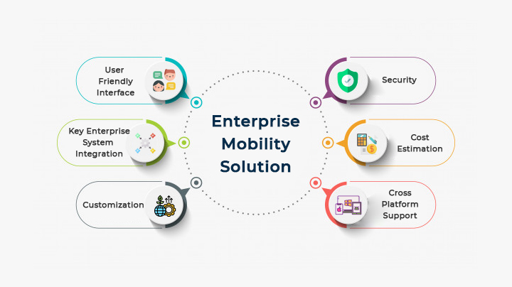 enterprise-mobile-solution