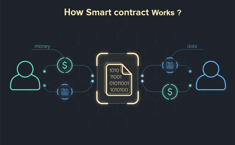 Smart contract works