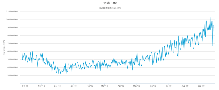 Why Hash Rate and Bitcoin Price Collapsed At The Same Time?