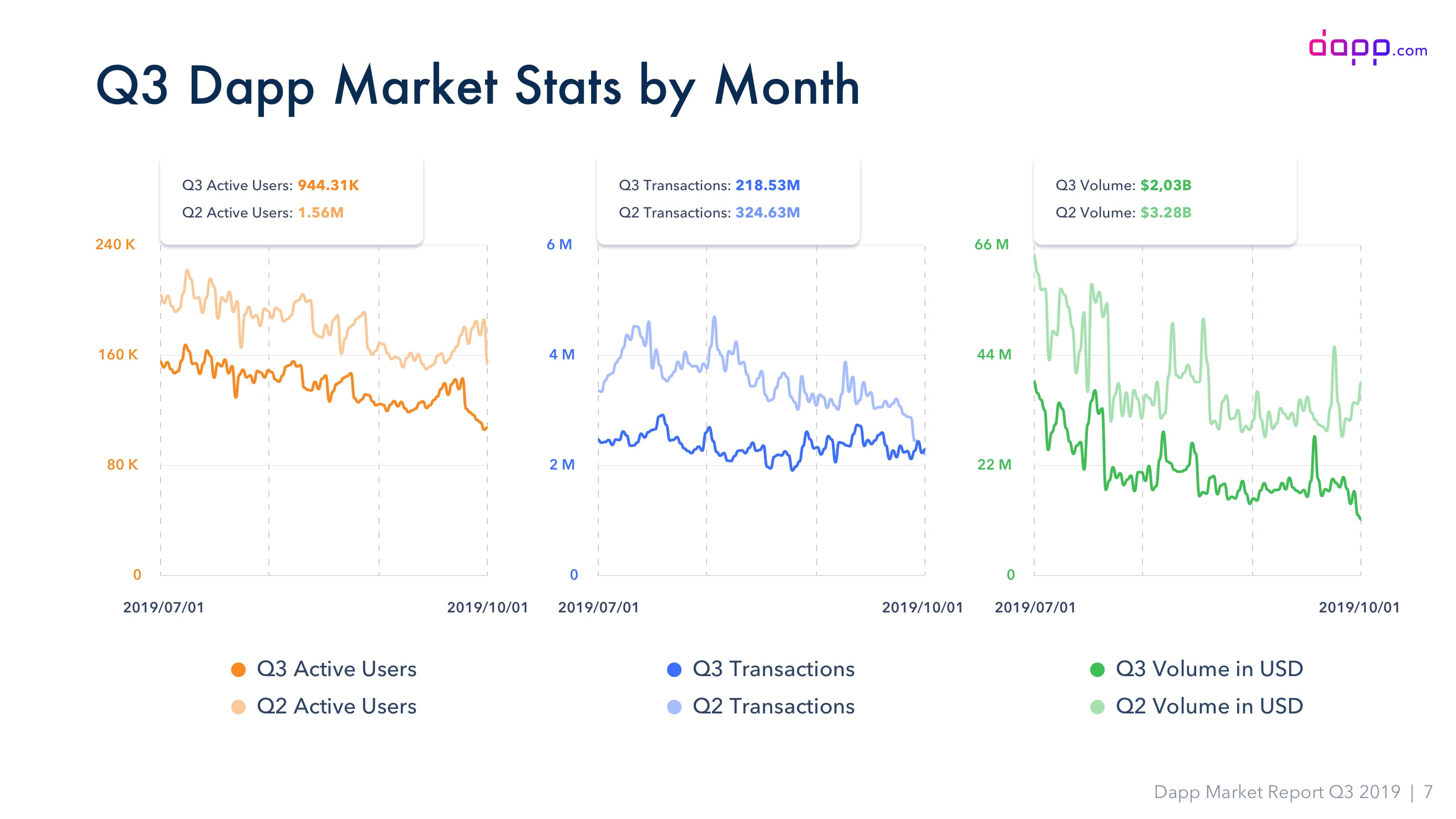 Dapps market falls 40% in the third quarter despite record users in Ethereum