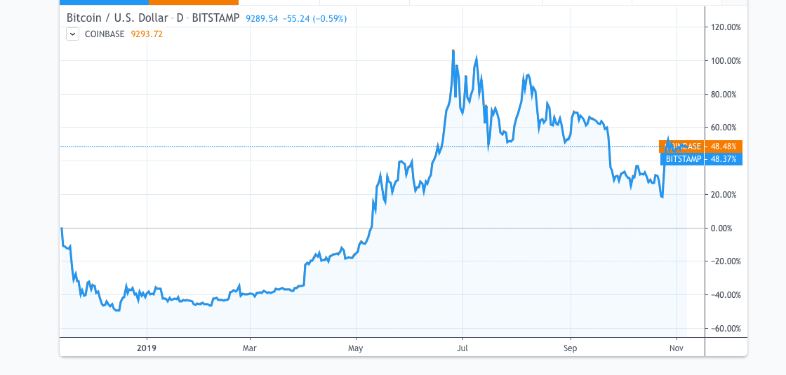 Watching the Next Big Annual Move, Bitcoin Parabolic Surge