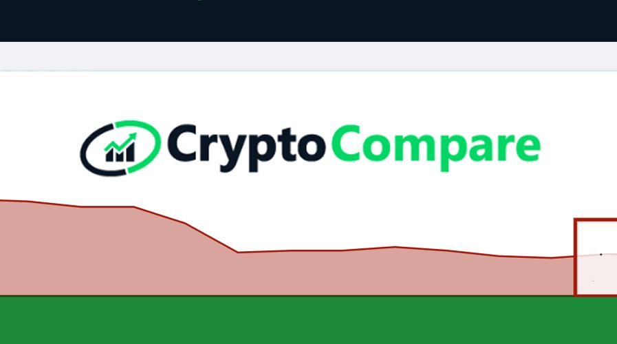 CryptoCompare Announces New Exchange Benchmark Tool