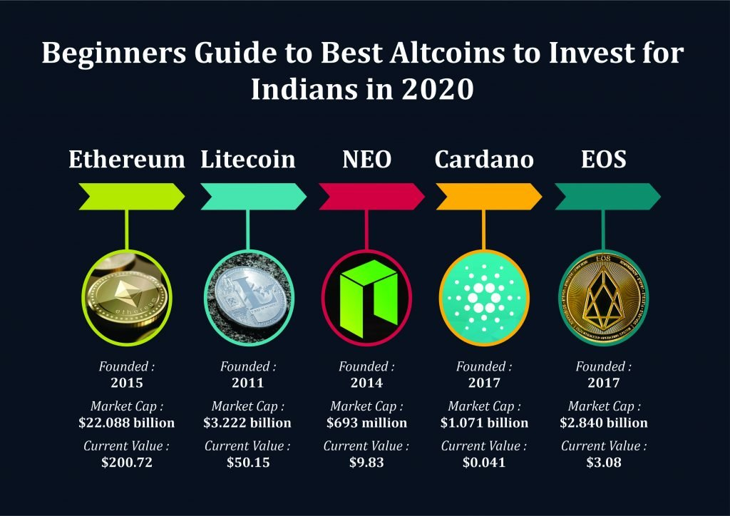 best altcoins for Indians in 2020