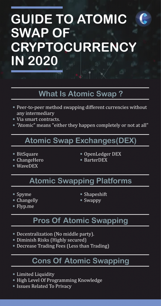 atomic swapping