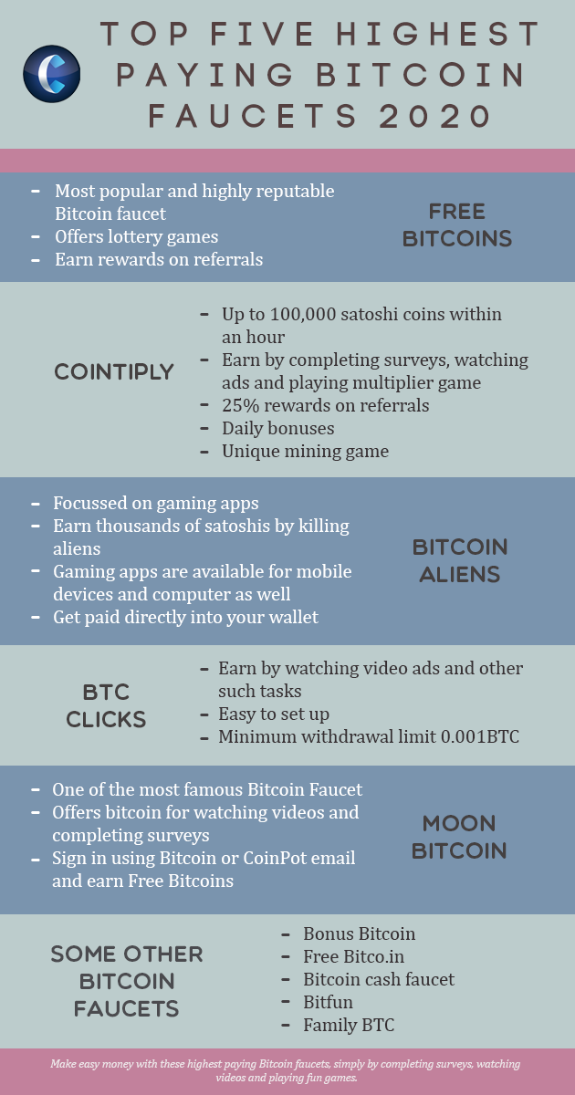 best bitcoin faucets in 2020