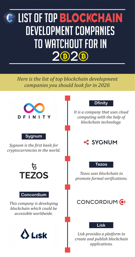 Top Blockchain Development Companies
