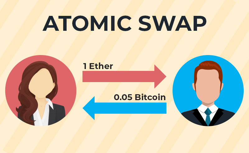 Guide To Atomic Swap Of Cryptocurrency For Beginners In 2020