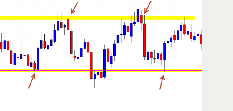 support and resistance in technical analysis range trading