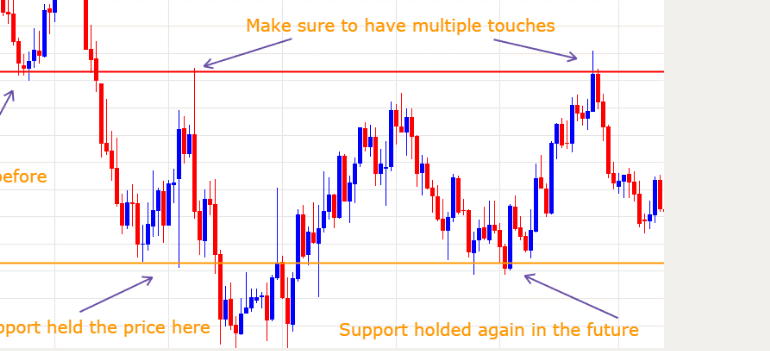 Support and resistance in technical analysis charts