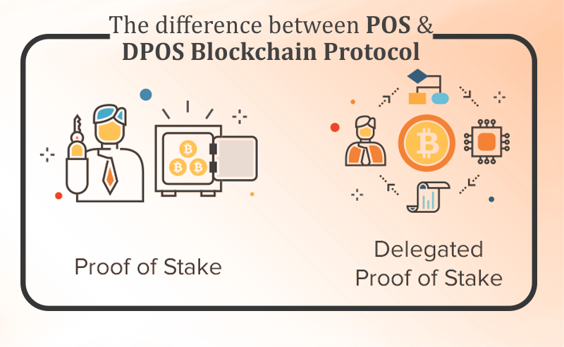The Difference Between POS And DPOS (Delegated Proof Of Stake) Algorithm