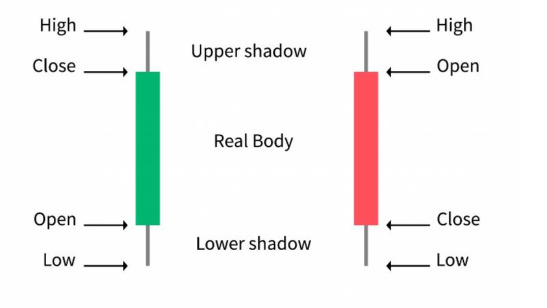Basics of candlestick