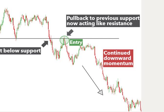 pulback strategy