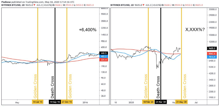 The Onchain Signal That Triggered Bitcoin's 2000% Price Rally