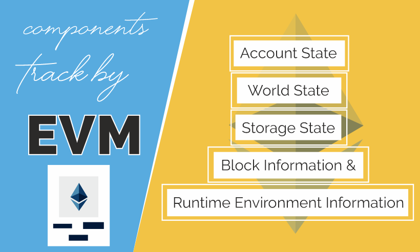 Components track by EVM