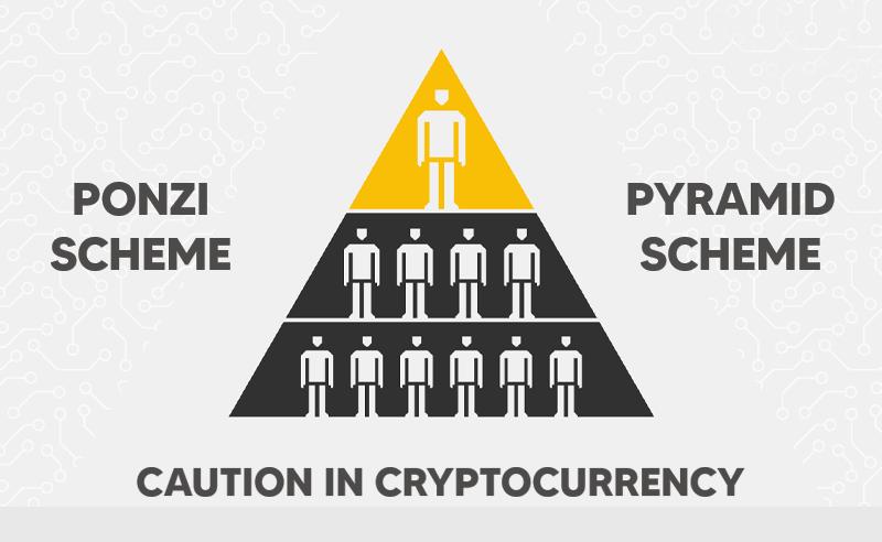 Ponzi Schemes | Pyramid Schemes | Bitcoin Scandal