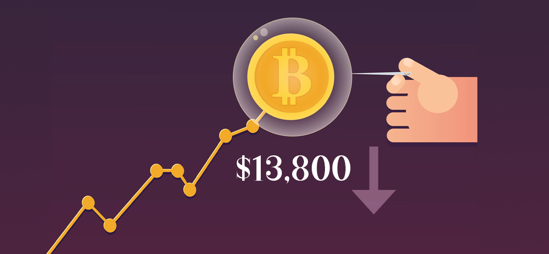 Bitcoin Plunges From $13,800 Coincided With Surge in USD