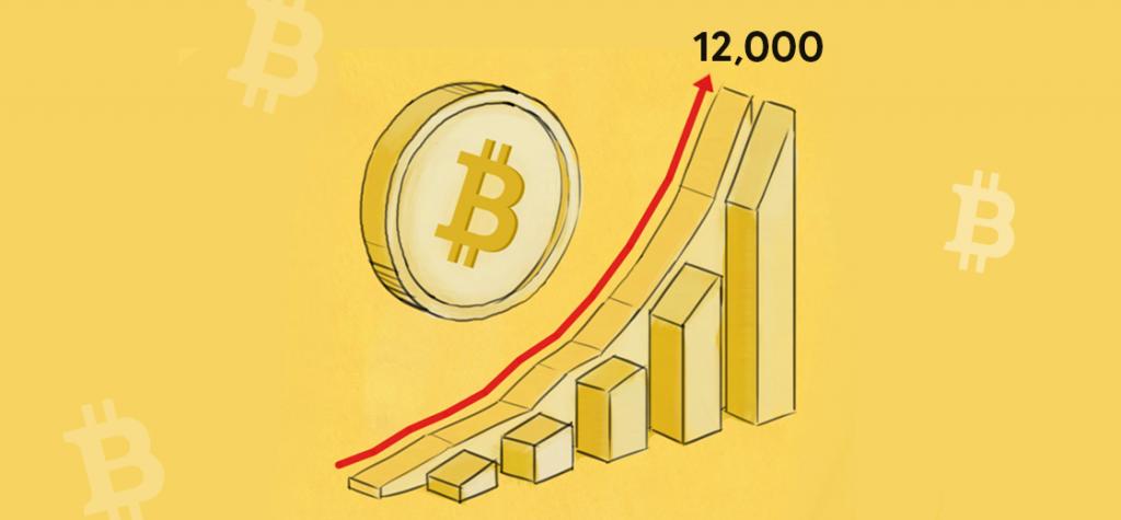 Bitcoin Rallies Above $12,000 Mark, Since August