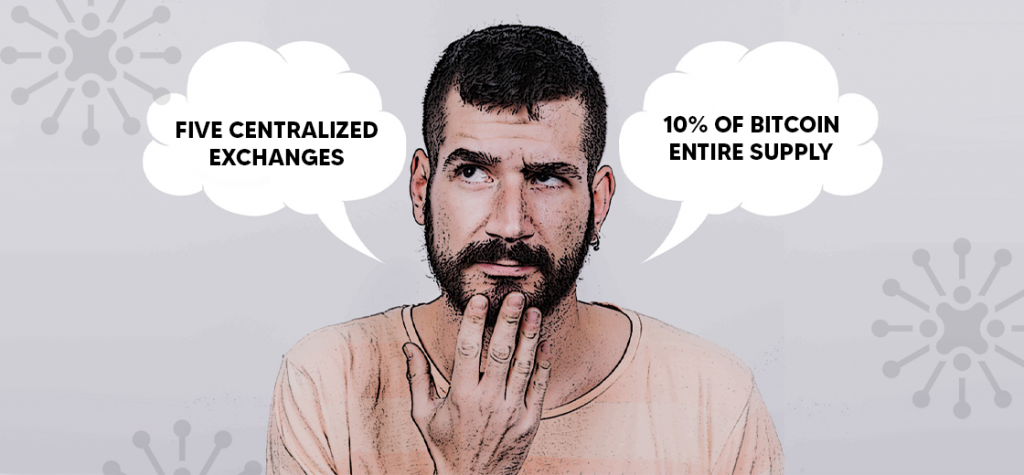 Five Centralized Exchanges Holds 10% of Bitcoin's Entire Supply
