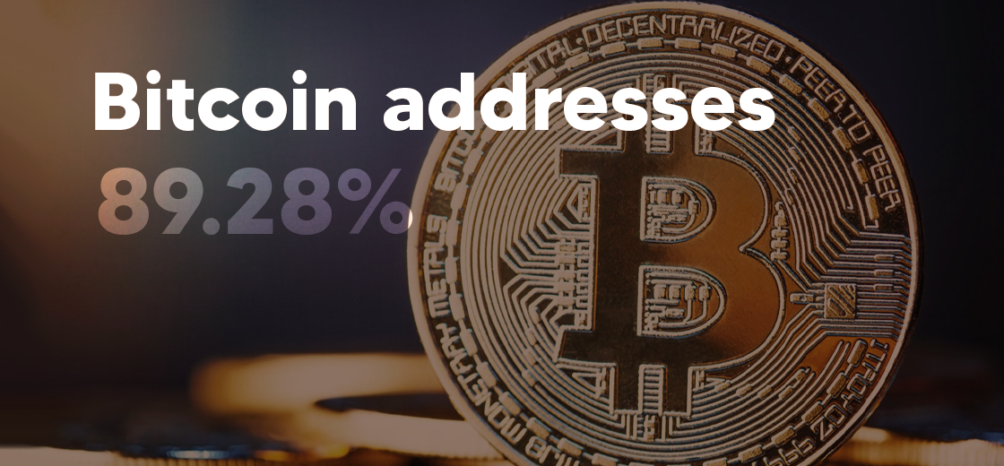 Intotheblock Data Claims 89.28% Bitcoin Addresses Are in Profit