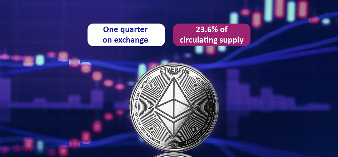 One-quarter of Ethereum Are Held On Cryptocurrency Exchanges