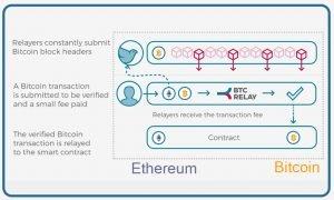 Bitcoin-relays