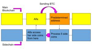 sidechain-blockdia