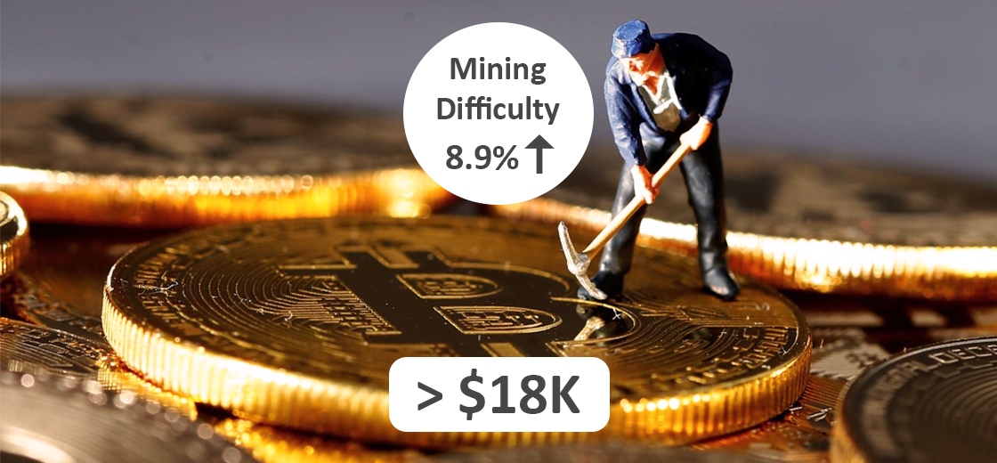 Bitcoin Mining Difficulty Increases by 8.9% as Price Sits Above $18K