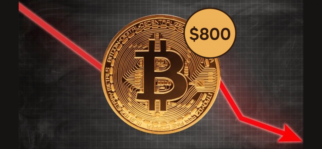 Bitcoin Plunges By $800, Might Face Short-Term Selling Pressure